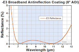 optical thin film coating-AR Coating2