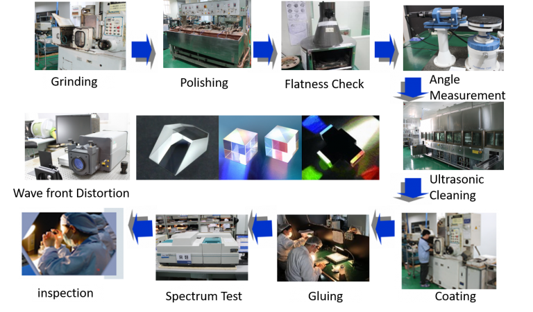 Lens design Production Process