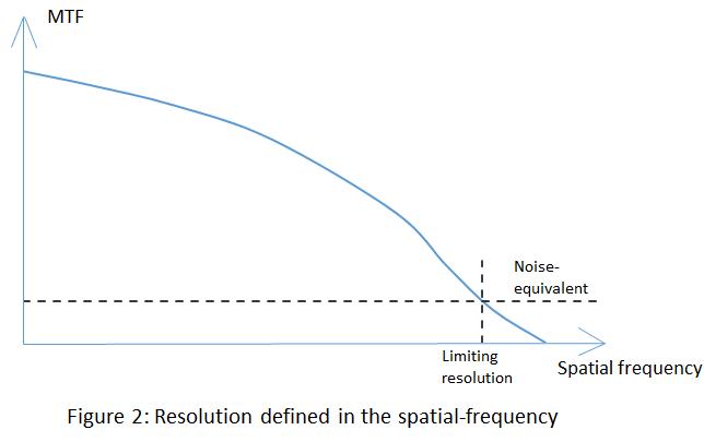 Resolution of Imaging optics Systems