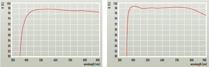 Comparison of Reflectance Spectra (silver vs metal-dielectric silver)